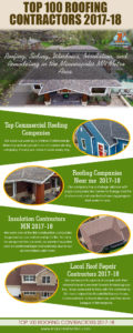 Roof Repair & Replacement Minneapolis Mn